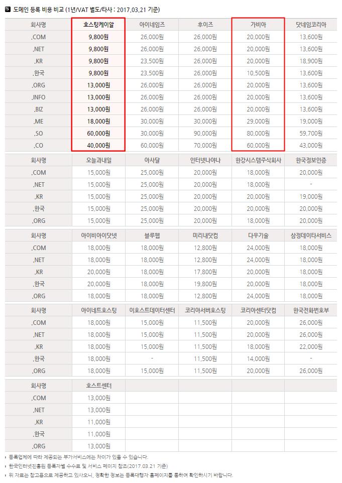도메인 등록 업체 가격비교표